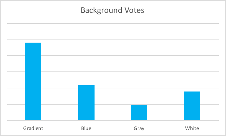 Graph of votes for background of new icon